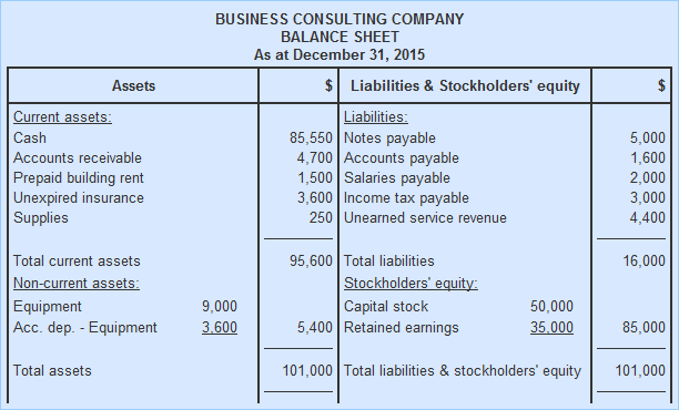 http://www.accountingformanagement.org/wp-content/uploads/2016/01/balance-sheet.png