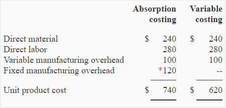 standard costing and marginal costing