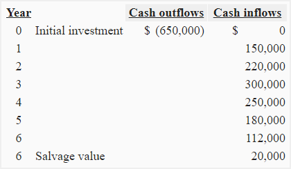 Rate of return on average investment method of valuation molecomb investments llp
