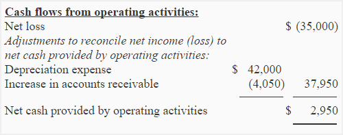 exercise 8  net cash provided  used by operating activities