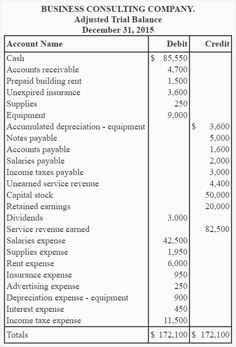 Income statement explanation format example importance – Income Statement