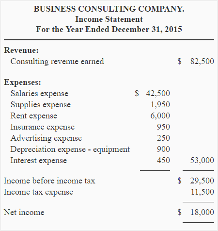 Income Statement Explanation Format Example
