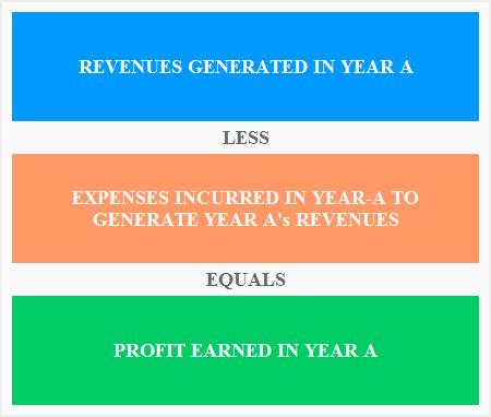 matching-principle-of-accounting