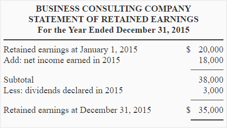 Statement Of Retained Earnings Img2  Components Of Income Statement