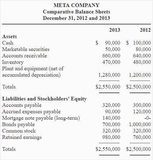 worksheet for preparing a statement of cash flows