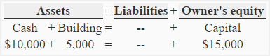 basic-accounting-equation-img2