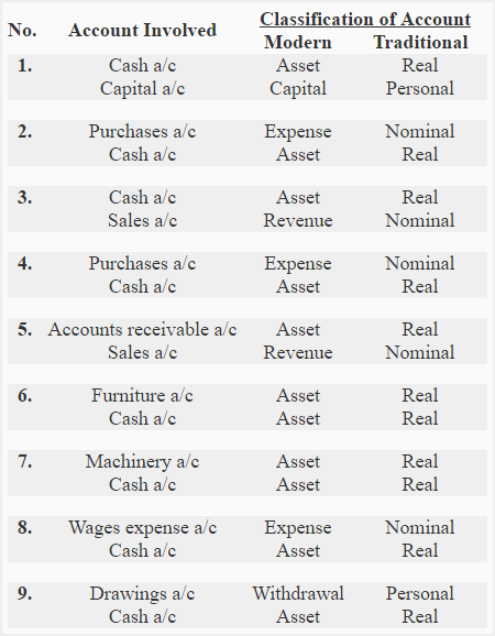 classification-of-accounts-img1