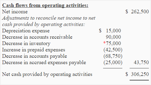 cash flow exercise Therefore, if liberto company uses the indirect method to report its cash flows from operating activities, the information will take the following form figure 178 liberto company statement of cash flows for year one, operating activities reported by indirect method.