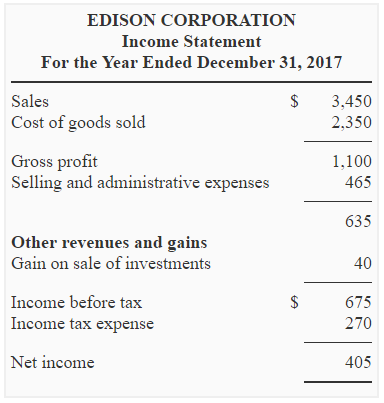 During The Year 2017, A Dividend Of $130 Was Declared And Paid By  Management Of Edison Corporation. Some Plant Assets Were Purchased During  2017 And The ...