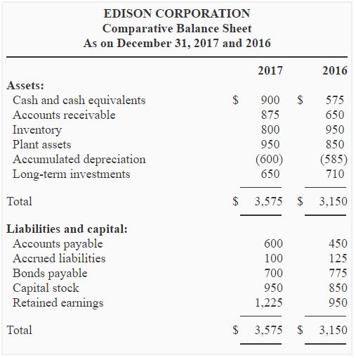 Superior Required: Using The Data Given Above, Prepare Statement Of Cash Flows Of  Edison Corporation Using Indirect Method.