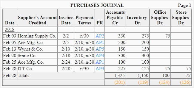 purchases journal explanation format example accounting for