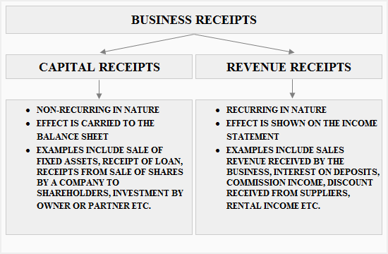 capital and revenue receipts