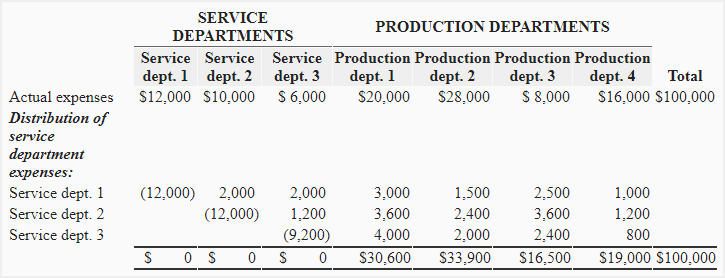 How do you allocate service department costs to production departments?