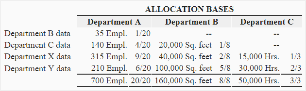 step-method-of-cost-allocation-img4 One Page Information Sheet Example on