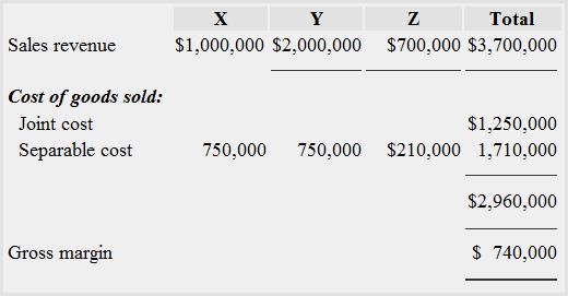 How to Calculate Gross Margin?